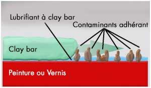 contaminants de surface detailing