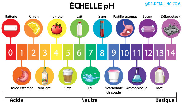 echelle ph acide neutre basique