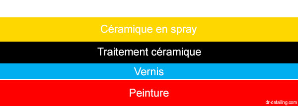 couches protection ceramique spray voiture